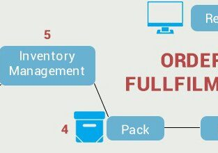 order fulfillment/ecommercefulfillment in kenya