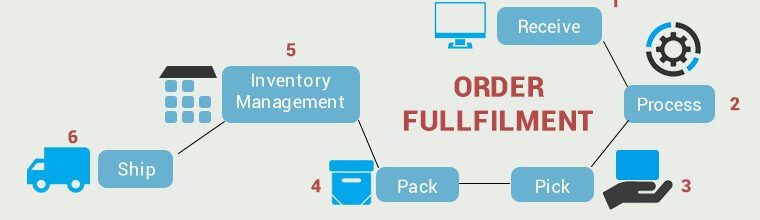 order fulfillment/ecommercefulfillment in kenya